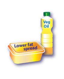 Eatwell Guide Food Standards Scotland